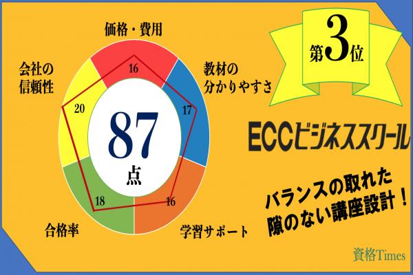 ECCビジネススクールの評価